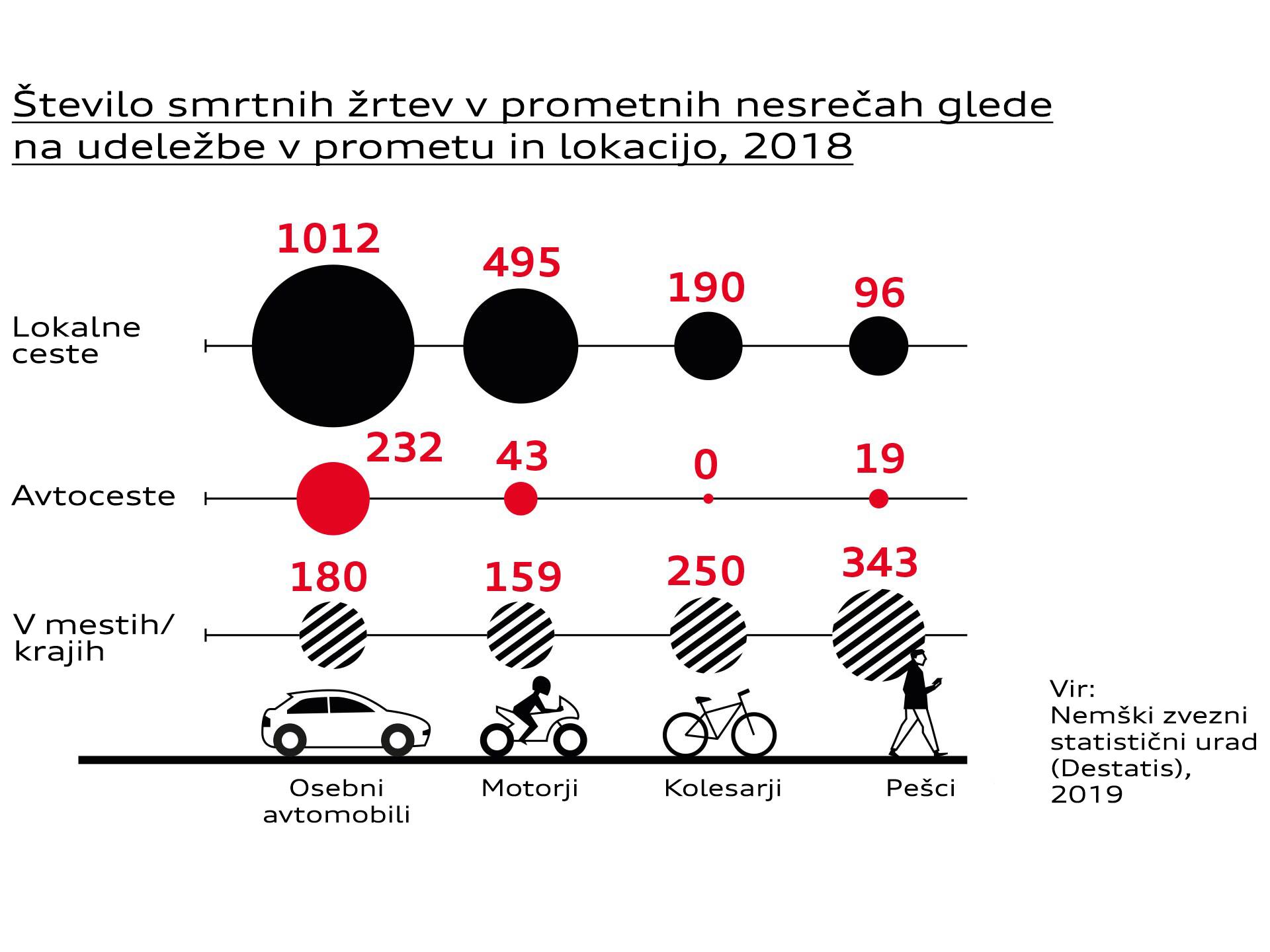 Število smrtnih žrtev v prometnih nesrečah glede na udeležbo v prometu in lokacijo v Nemčiji leta 2018