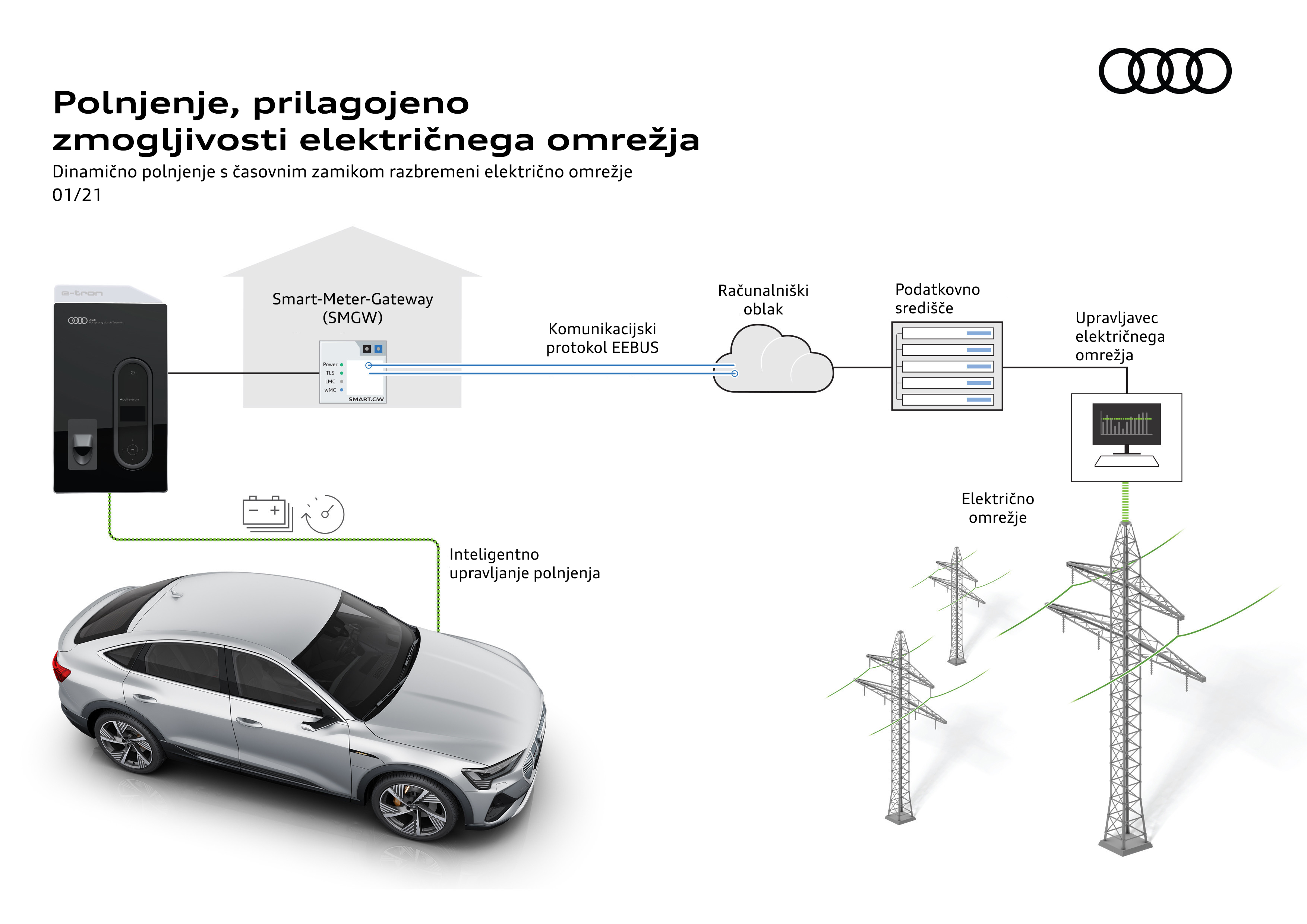 2021-02-audi-Preventing-blackouts-with-intelligence-05_SLO