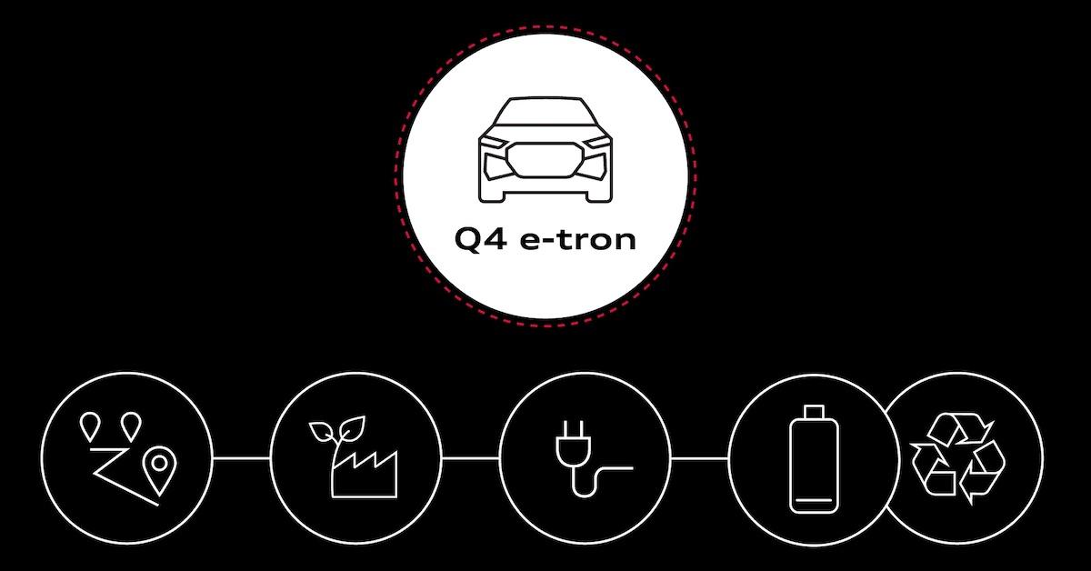 Trajnost električnih avtomobilov - življenjski cikel Audija Q4 e-tron