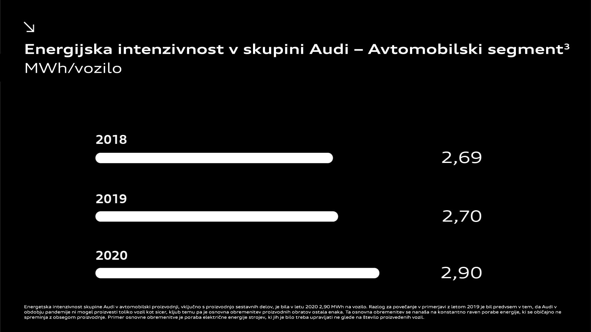 Energijska intenzivnost v skupini Audi - Avtomobilski segment